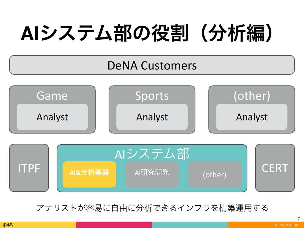 © DeNA Co., Ltd. AIγεςϜ෦ͷׂʢੳฤʣ 7 DeNA Custome...