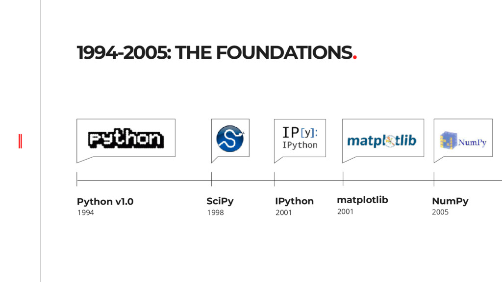 1994-2005: THE FOUNDATIONS. Python v1.0 1994 Sc...