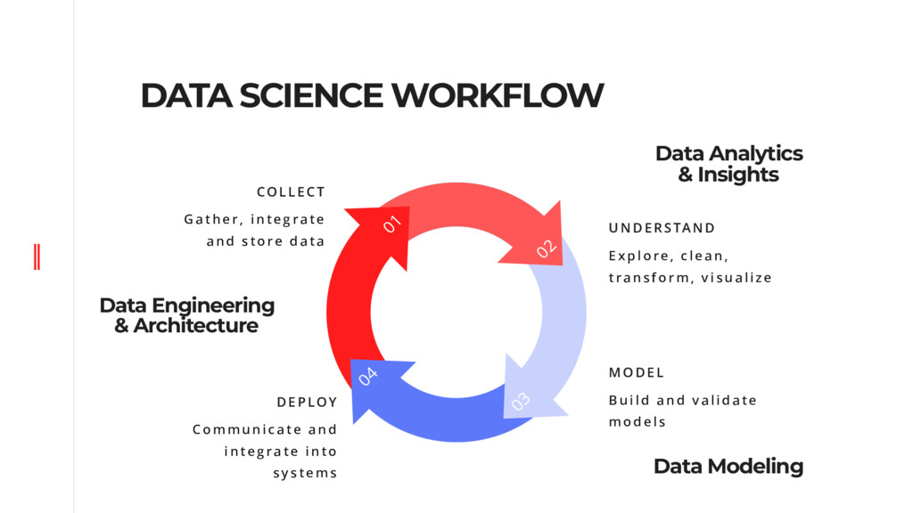 DATA SCIENCE WORKFLOW 03 02 01 04 COLLECT Gathe...