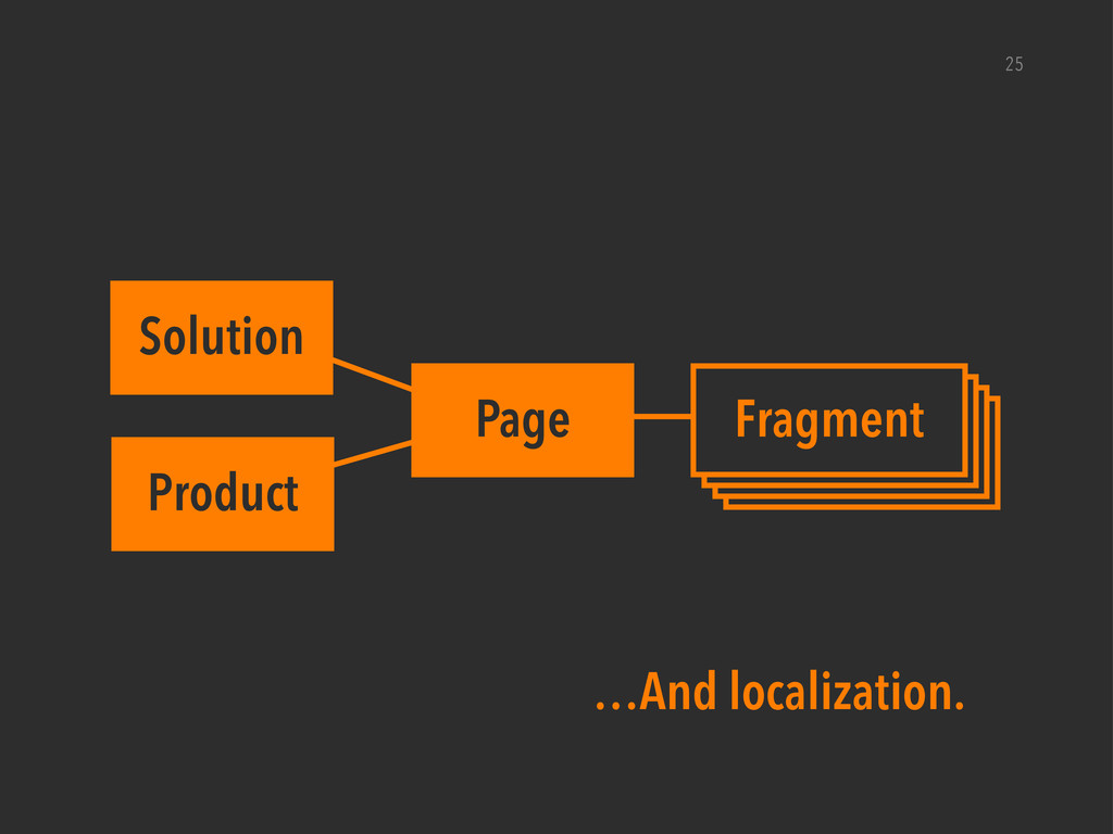 25 Page Solution Product Component Component Co...