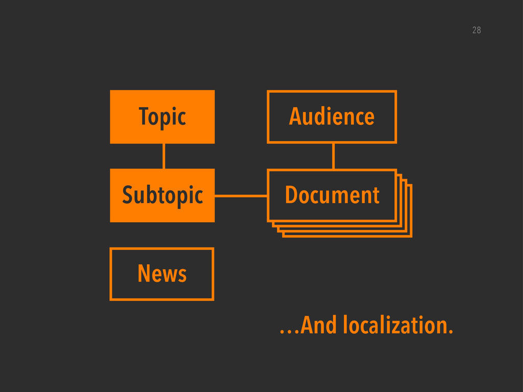 28 Topic Subtopic News Audience Document Docume...