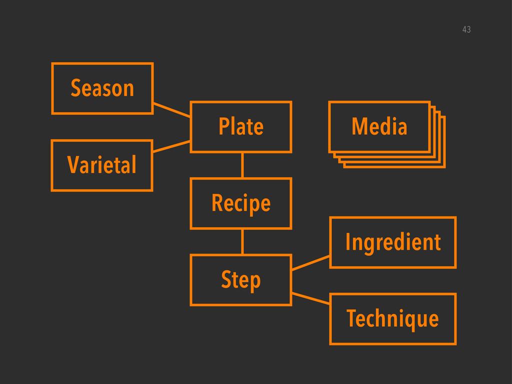 Media Media Media 43 Plate Recipe Step Ingredie...