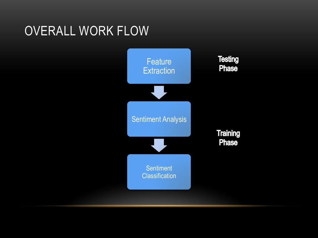OVERALL WORK FLOW Feature Extraction Sentiment ...