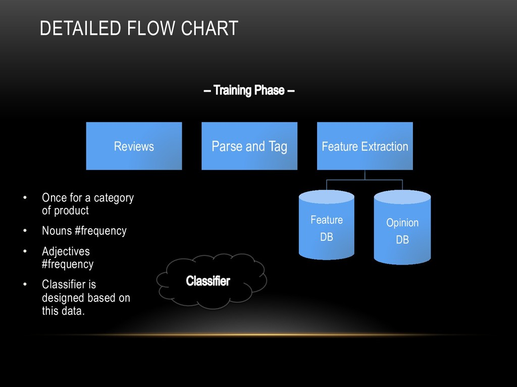 DETAILED FLOW CHART Reviews Parse and Tag Featu...