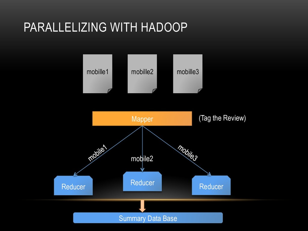 PARALLELIZING WITH HADOOP Mapper Reducer Reduce...