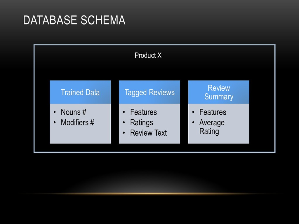 DATABASE SCHEMA Trained Data •  Nouns # •  Modi...
