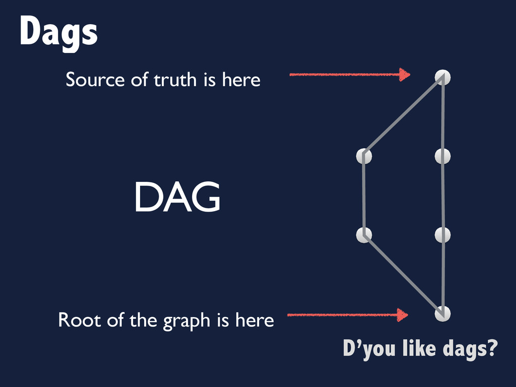 D'you like dags? Dags DAG Source of truth is he...