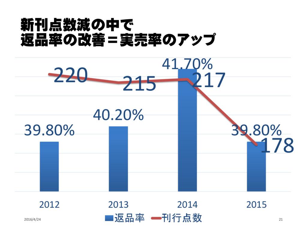 新刊点数減の中で 返品率の改善=実売率のアップ 2016/4/24 21 39.80% 40....
