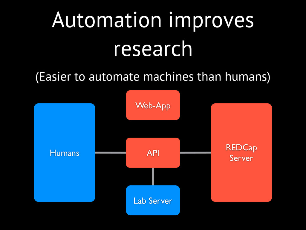 Automation improves research (Easier to automat...