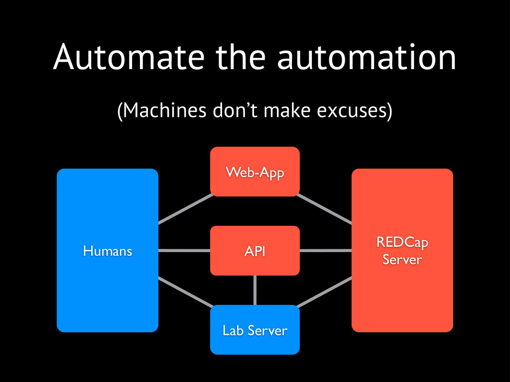 Automate the automation (Machines don't make ex...