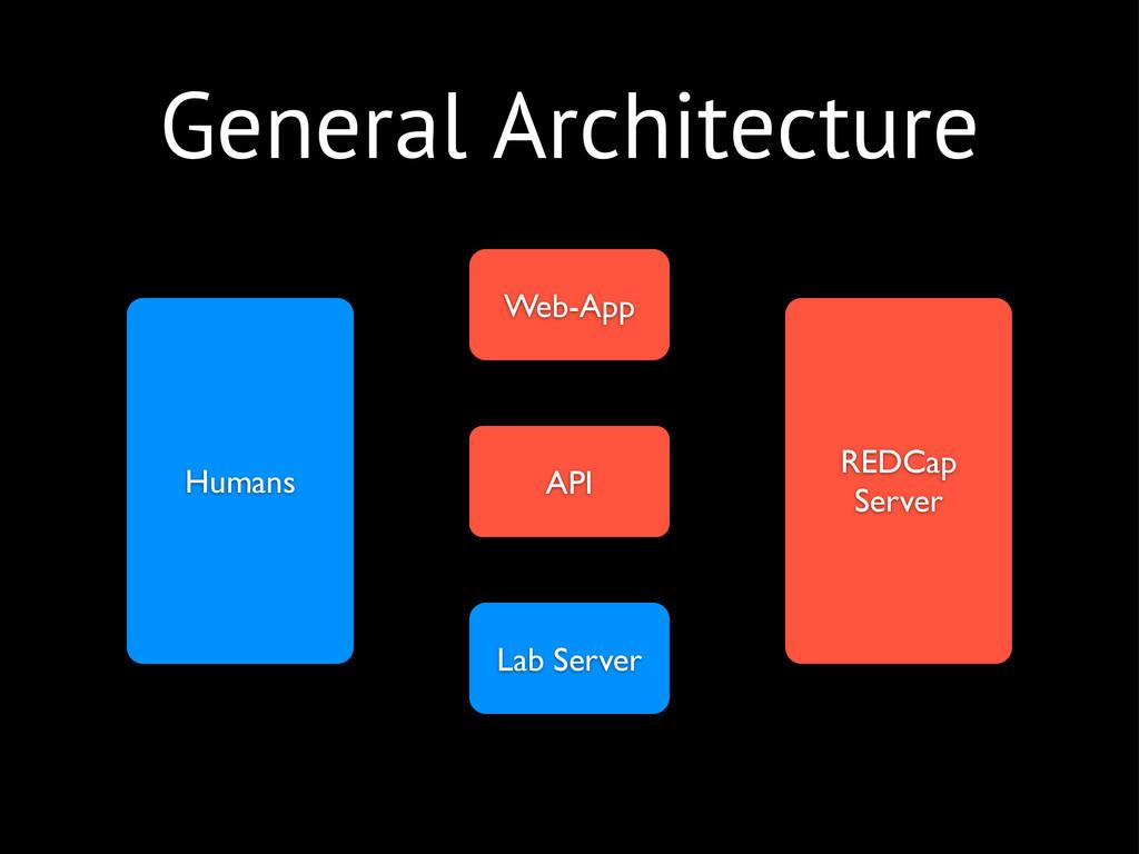 General Architecture REDCap Server Web-App API ...