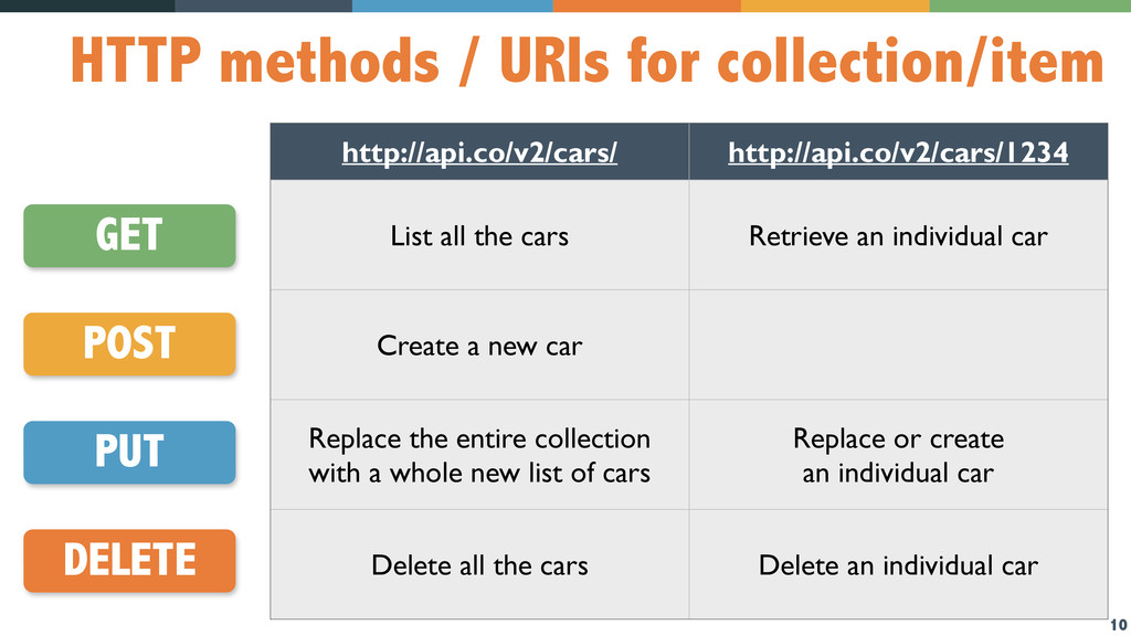10 HTTP methods / URIs for collection/item GET ...