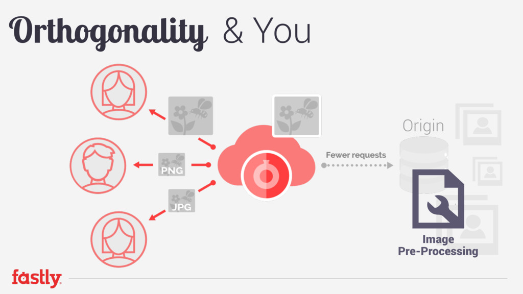 Origin Orthogonality & You Image  Pre-Processi...