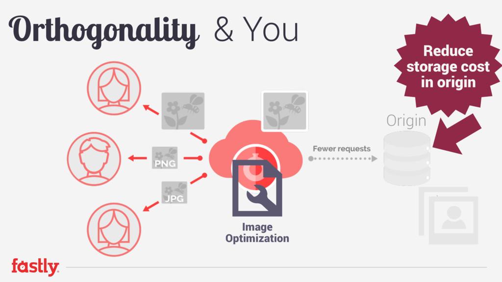 Origin Orthogonality & You Image  Optimization...