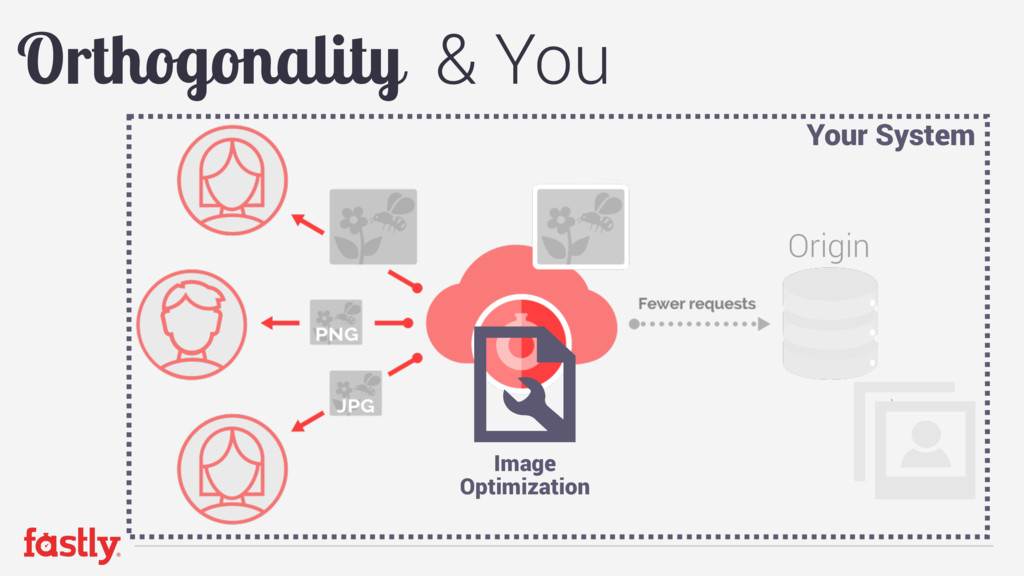 Orthogonality & You Your System Origin Image  ...