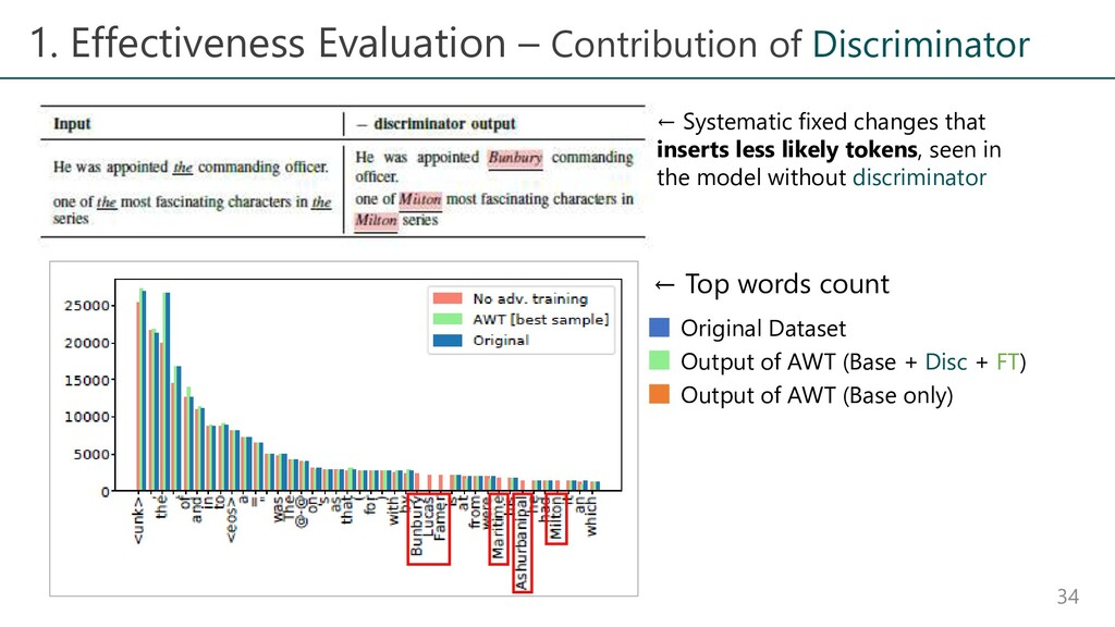 1. Effectiveness Evaluation – Contribution of D...