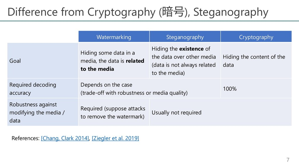 Difference from Cryptography (暗号), Steganograph...