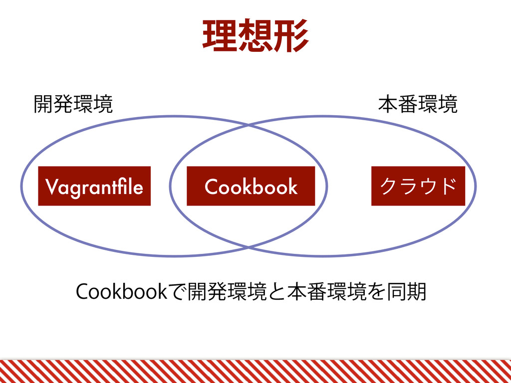 ཧܗ Vagrantfile Cookbook Ϋϥυ ։ൃڥ ຊ൪ڥ $PPLCPPL...
