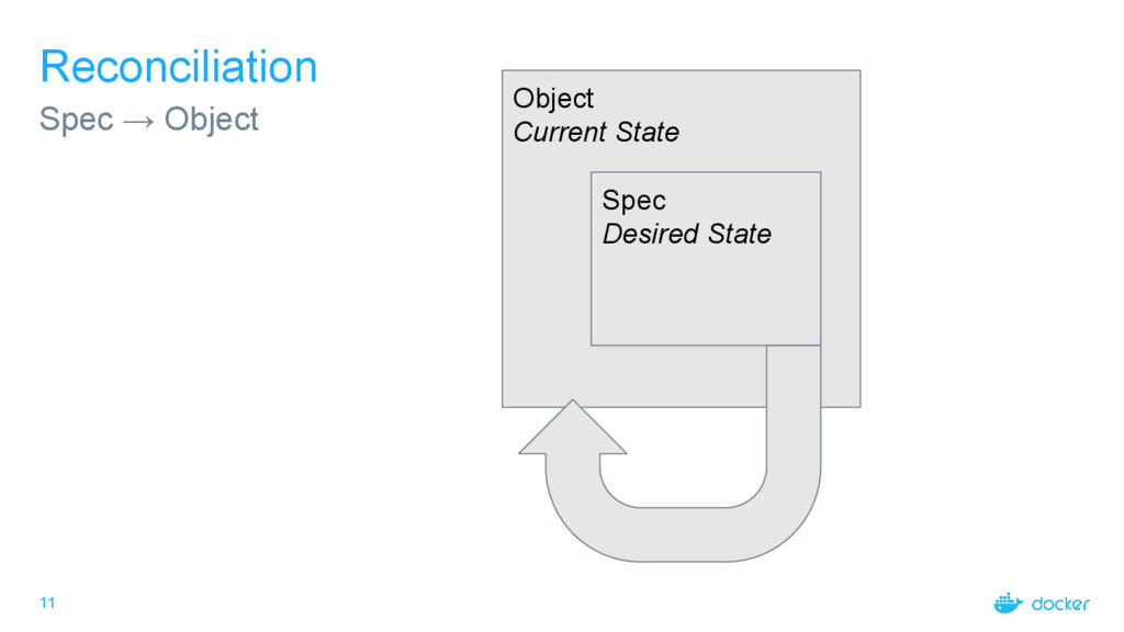 11 Reconciliation Spec → Object Object Current ...