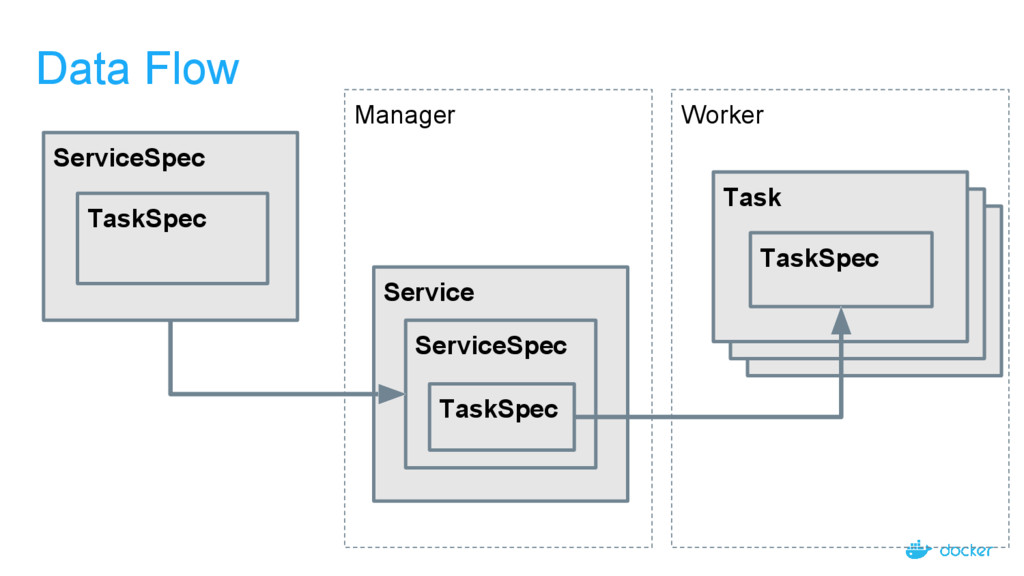 Manager Task Task Data Flow ServiceSpec TaskSpe...