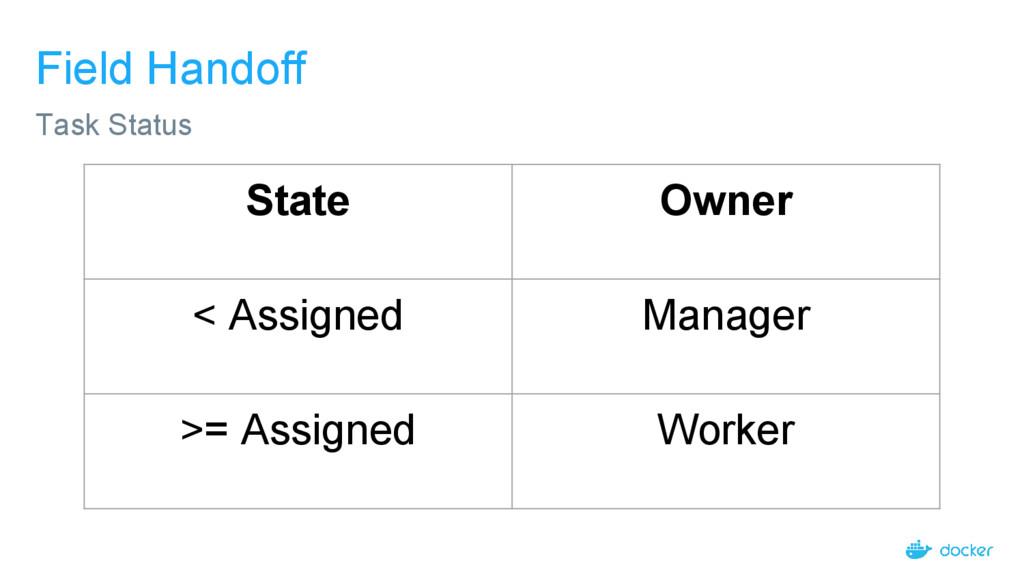 Field Handoff Task Status State Owner < Assigne...