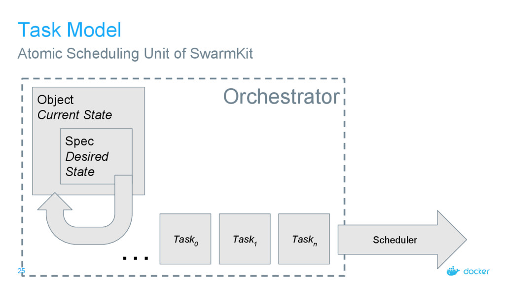Orchestrator 25 Task Model Atomic Scheduling Un...