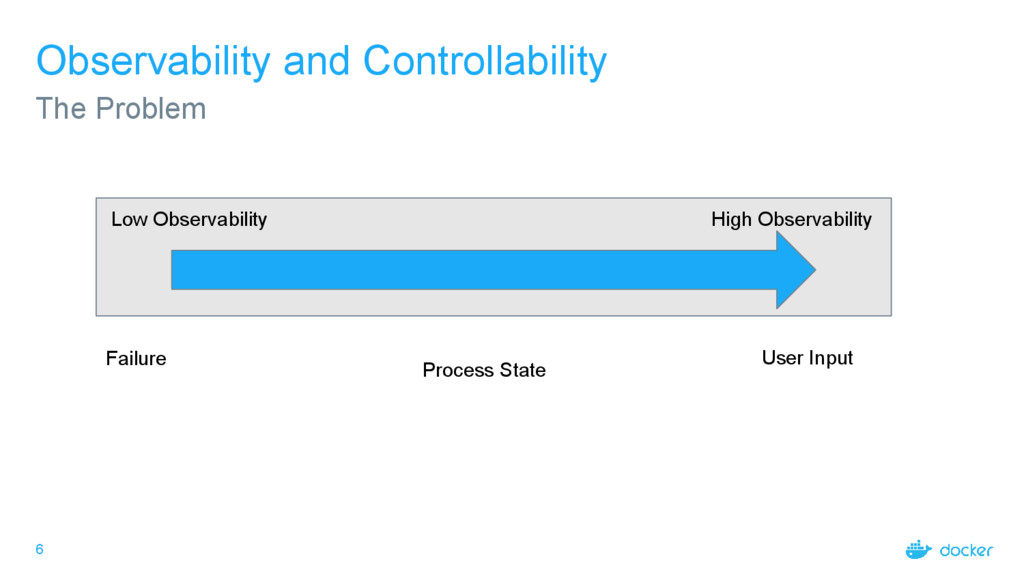 6 Observability and Controllability The Problem...