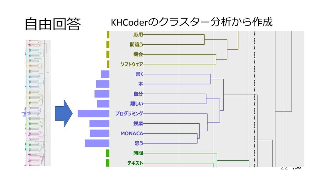 /30 自由回答 22 KHCoderのクラスター分析から作成 簡単 初心者 大きい 取り組む...