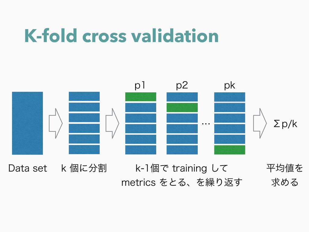 K-fold cross validation Lݸʹׂ LݸͰUSBJOJOH͠...