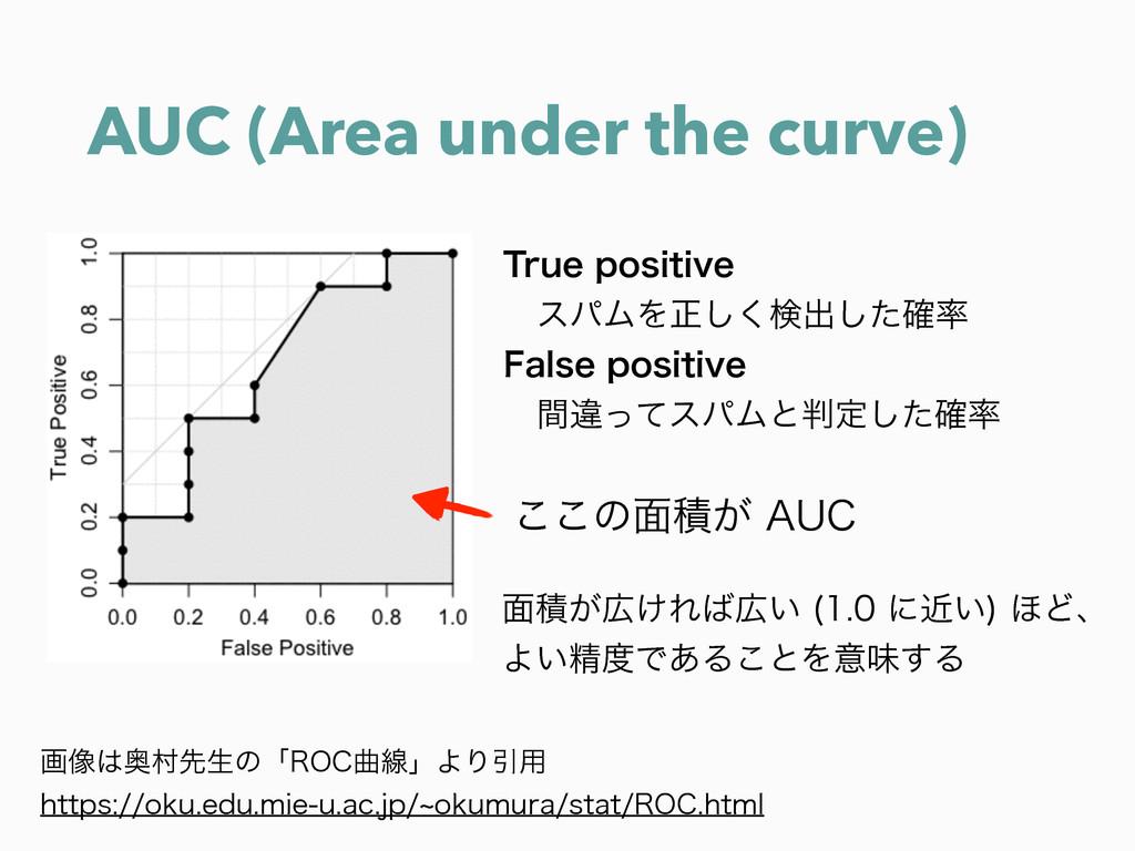 AUC (Area under the curve) ը૾Ԟଜઌੜͷʮ30$ۂઢʯΑΓҾ༻...
