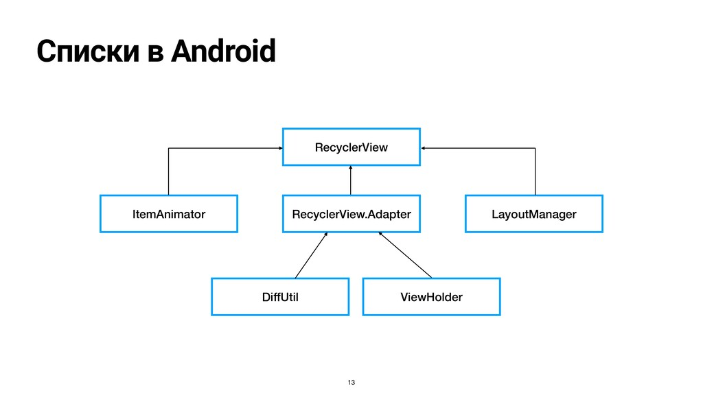 Списки в Android RecyclerView RecyclerView.Adap...