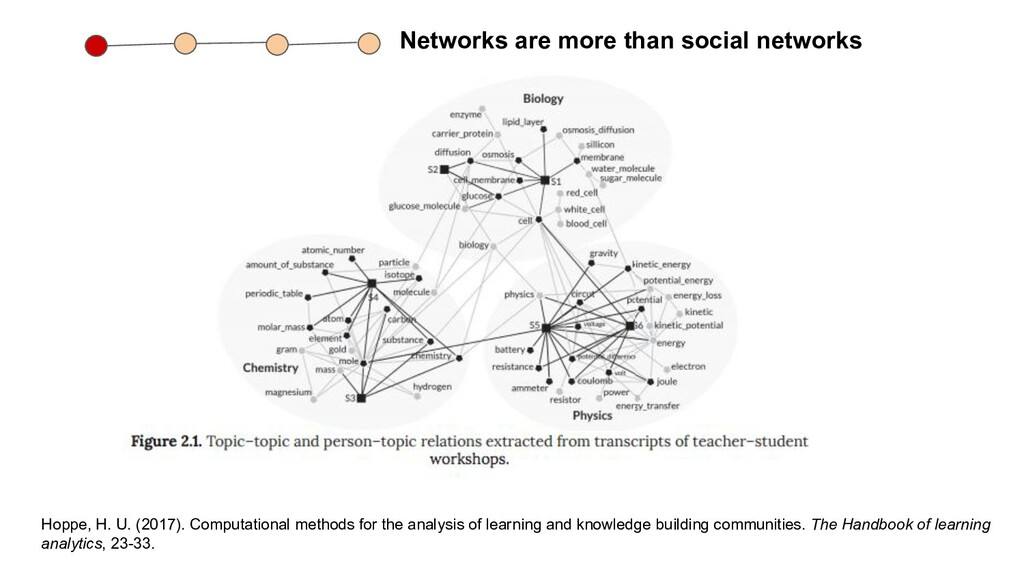 Networks are more than social networks Hoppe, H...