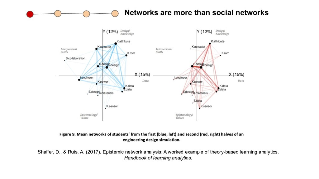 Networks are more than social networks Shaffer,...