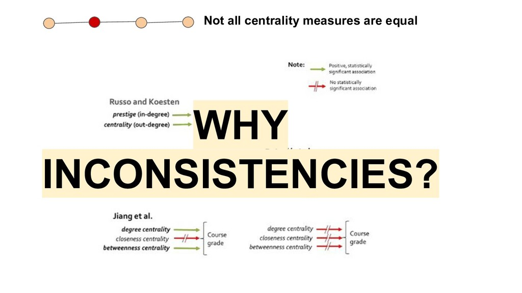WHY INCONSISTENCIES? Not all centrality measure...