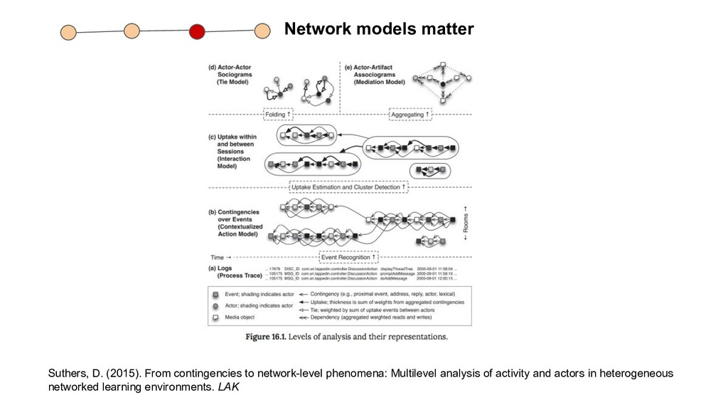 Network models matter Suthers, D. (2015). From ...