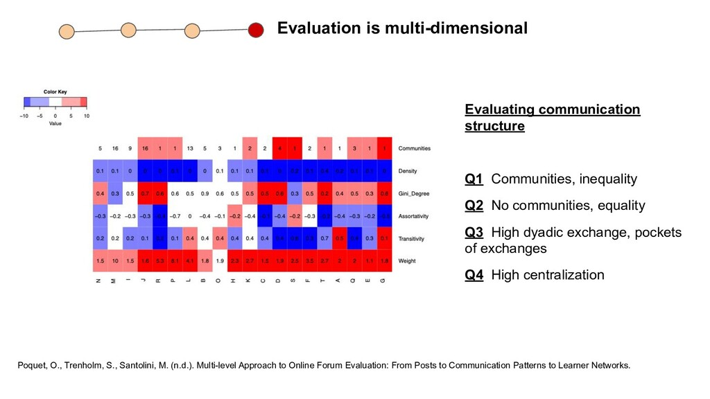 Evaluation is multi-dimensional Poquet, O., Tre...
