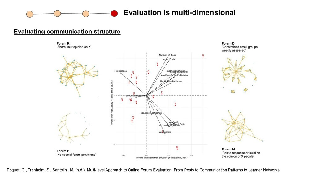 Evaluation is multi-dimensional Evaluating comm...