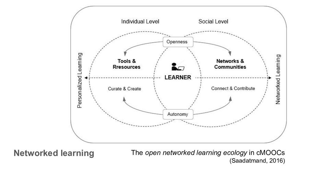 Networked learning The open networked learning ...