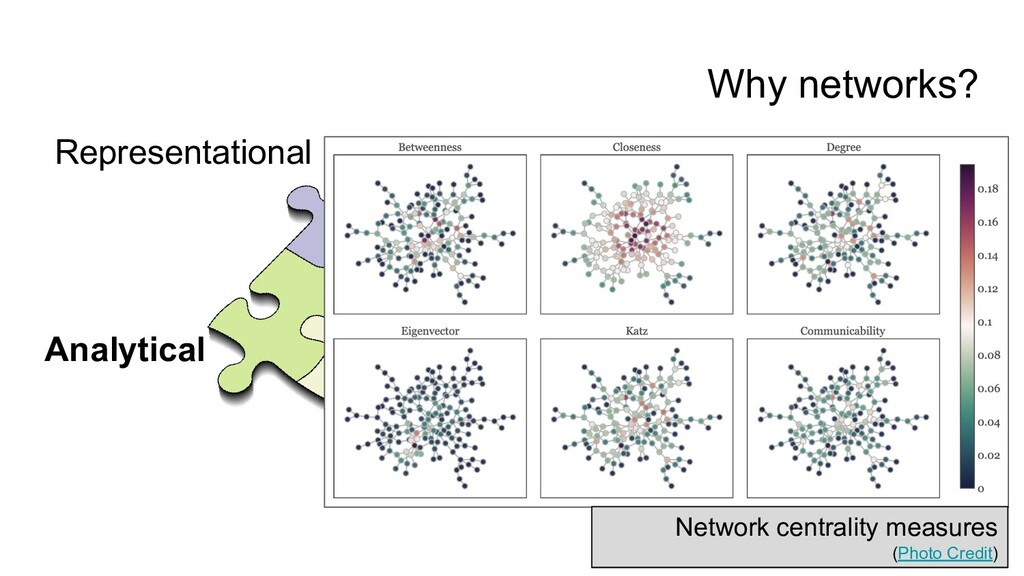 Why networks? Representational Analytical Actio...