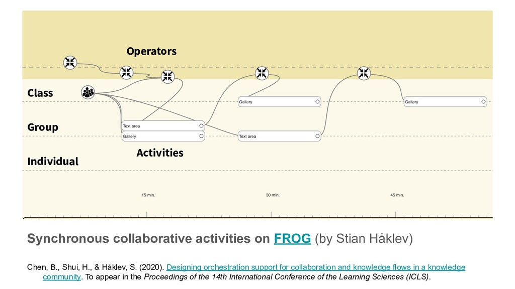 Synchronous collaborative activities on FROG (b...