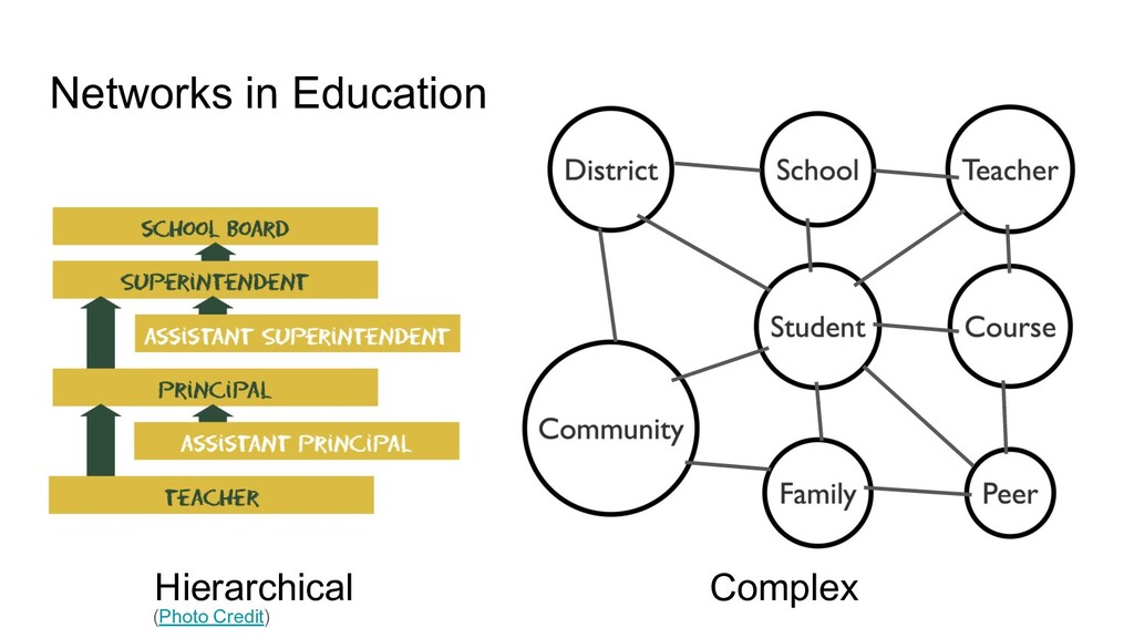 Networks in Education Complex Hierarchical (Pho...
