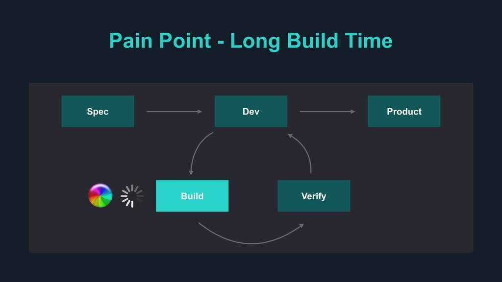 Product Verify Dev Spec Build Pain Point - Long...