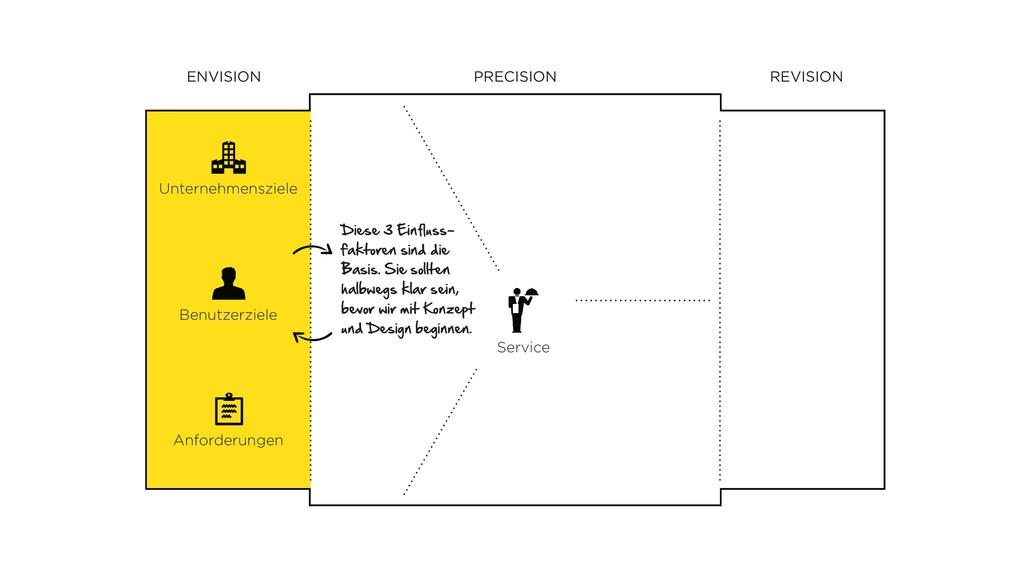 REVISION PRECISION ENVISION Service Unternehmen...