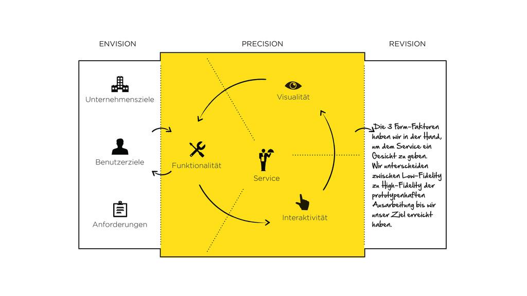 Service REVISION PRECISION ENVISION Unternehmen...