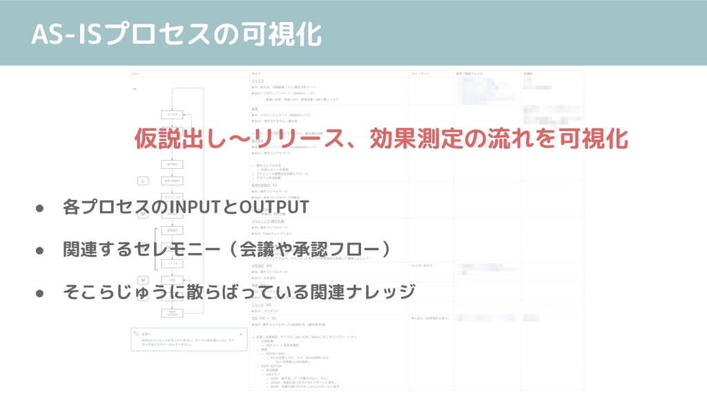 AS-ISプロセスの可視化 仮説出し〜リリース、効果測定の流れを可視化 ● 各プロセスのINP...