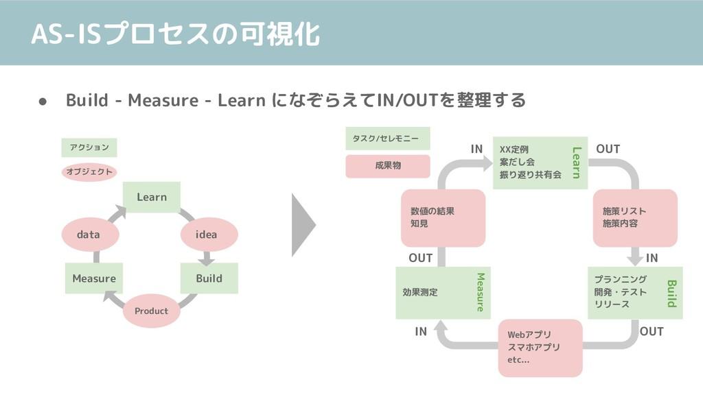 AS-ISプロセスの可視化 ● Build - Measure - Learn になぞらえてI...
