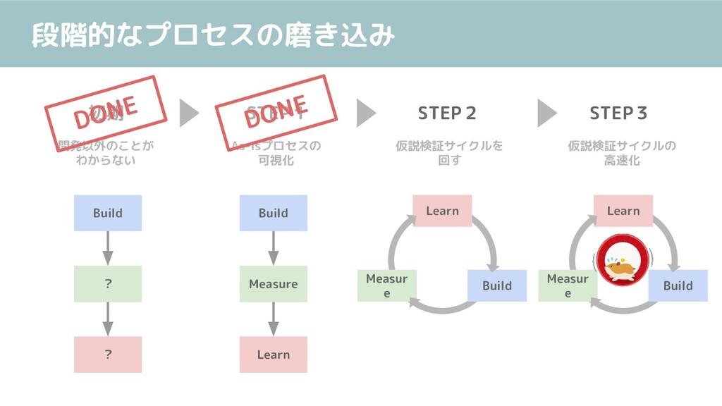 段階的なプロセスの磨き込み 初期 STEP1 STEP2 STEP3 開発以外のことが わから...