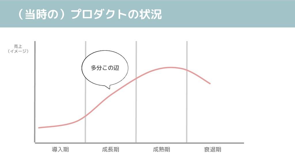 (当時の)プロダクトの状況 導入期 成長期 成熟期 衰退期 売上 (イメージ) 多分この辺