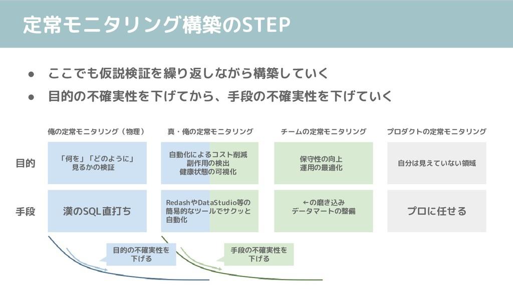 定常モニタリング構築のSTEP ● ここでも仮説検証を繰り返しながら構築していく ● 目的の不...