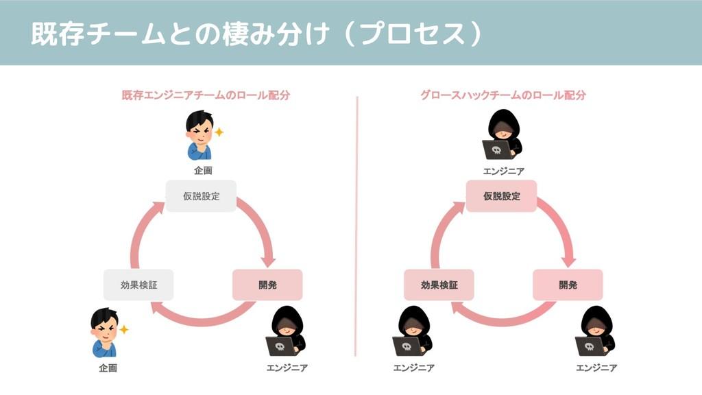 既存チームとの棲み分け(プロセス)